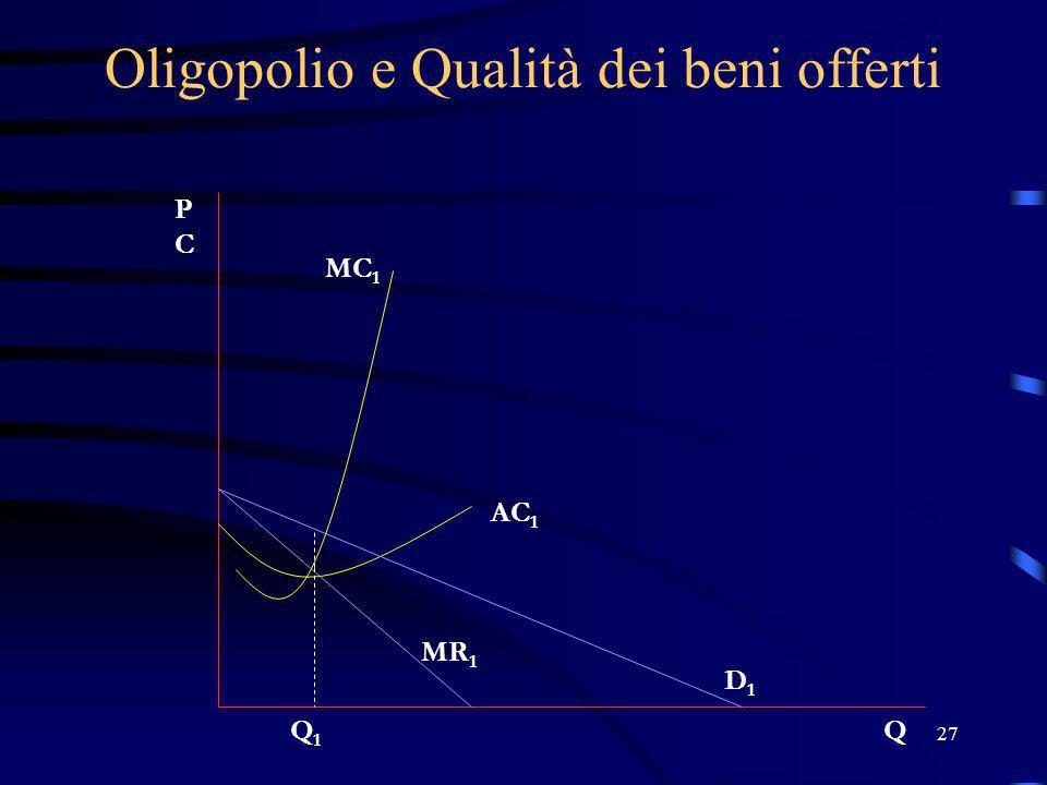27 Oligopolio e Qualità dei beni offerti PCPC QQ1Q1 D1D1 MR 1 AC 1 MC 1