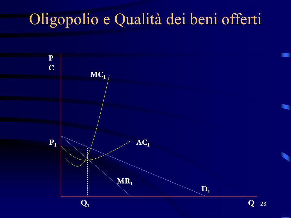 28 Oligopolio e Qualità dei beni offerti PCPC Q P1P1 Q1Q1 D1D1 MR 1 AC 1 MC 1