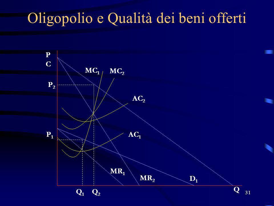 31 Oligopolio e Qualità dei beni offerti PCPC Q MC 2 AC 2 P2P2 Q2Q2 MR 2 P1P1 Q1Q1 D1D1 MR 1 AC 1 MC 1