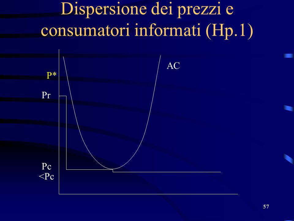 57 Dispersione dei prezzi e consumatori informati (Hp.1) Pr Pc P* AC <Pc