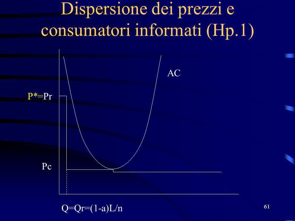 61 Dispersione dei prezzi e consumatori informati (Hp.1) P*=Pr Pc Q=Qr=(1-a)L/n AC