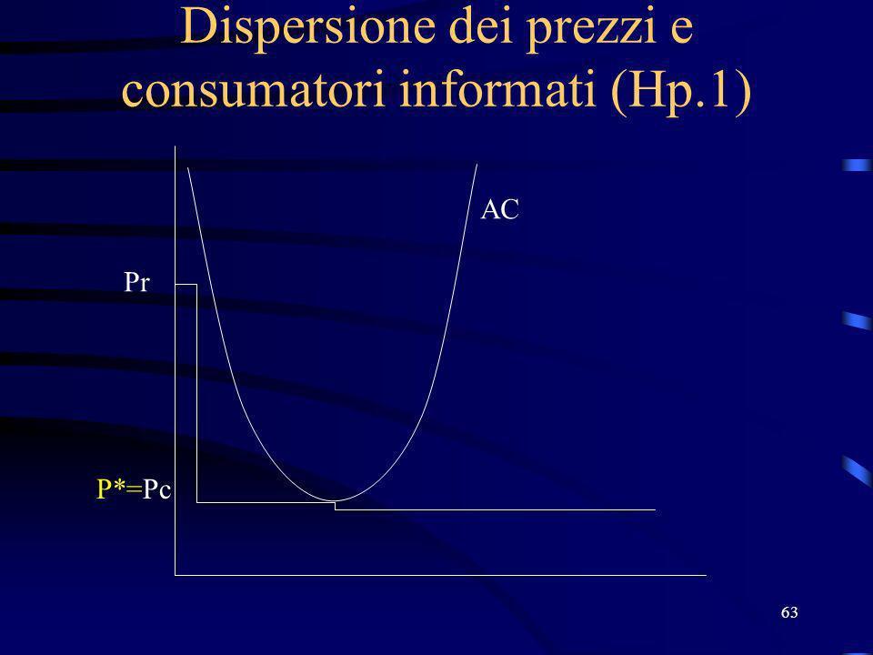 63 Dispersione dei prezzi e consumatori informati (Hp.1) Pr P*=Pc AC