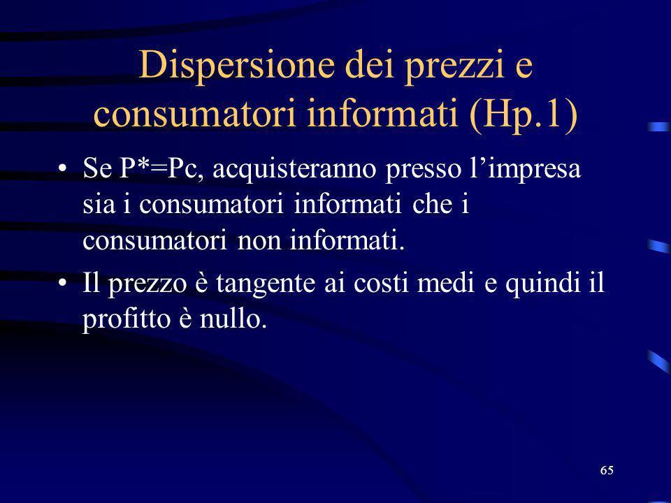 65 Dispersione dei prezzi e consumatori informati (Hp.1) Se P*=Pc, acquisteranno presso limpresa sia i consumatori informati che i consumatori non inf