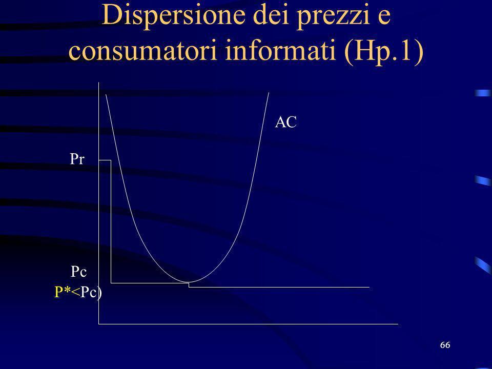 66 Dispersione dei prezzi e consumatori informati (Hp.1) Pr Pc AC P*<Pc)