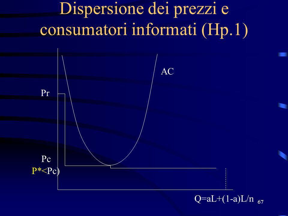67 Dispersione dei prezzi e consumatori informati (Hp.1) Pr Pc AC P*<Pc) Q=aL+(1-a)L/n