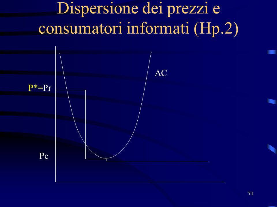 71 Dispersione dei prezzi e consumatori informati (Hp.2) P*=Pr Pc AC