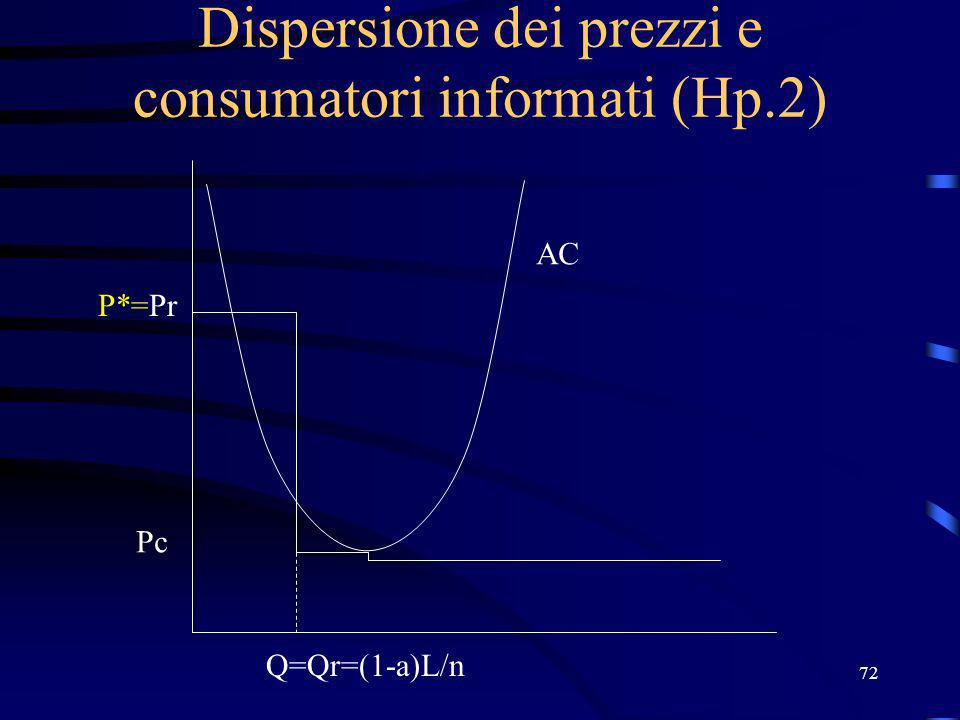 72 Dispersione dei prezzi e consumatori informati (Hp.2) P*=Pr Pc Q=Qr=(1-a)L/n AC