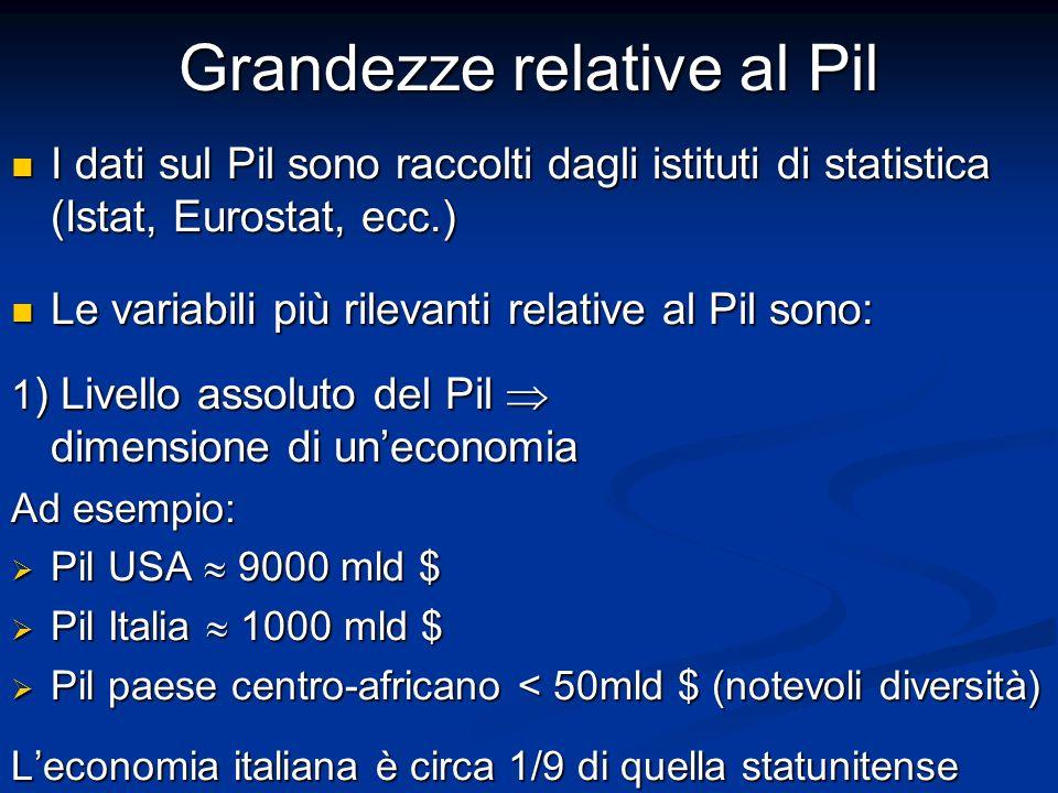 Grandezze relative al Pil I dati sul Pil sono raccolti dagli istituti di statistica (Istat, Eurostat, ecc.) I dati sul Pil sono raccolti dagli istituti di statistica (Istat, Eurostat, ecc.) Le variabili più rilevanti relative al Pil sono: Le variabili più rilevanti relative al Pil sono: 1 ) Livello assoluto del Pil dimensione di uneconomia Ad esempio: Pil USA 9000 mld $ Pil USA 9000 mld $ Pil Italia 1000 mld $ Pil Italia 1000 mld $ Pil paese centro-africano < 50mld $ (notevoli diversità) Pil paese centro-africano < 50mld $ (notevoli diversità) Leconomia italiana è circa 1/9 di quella statunitense