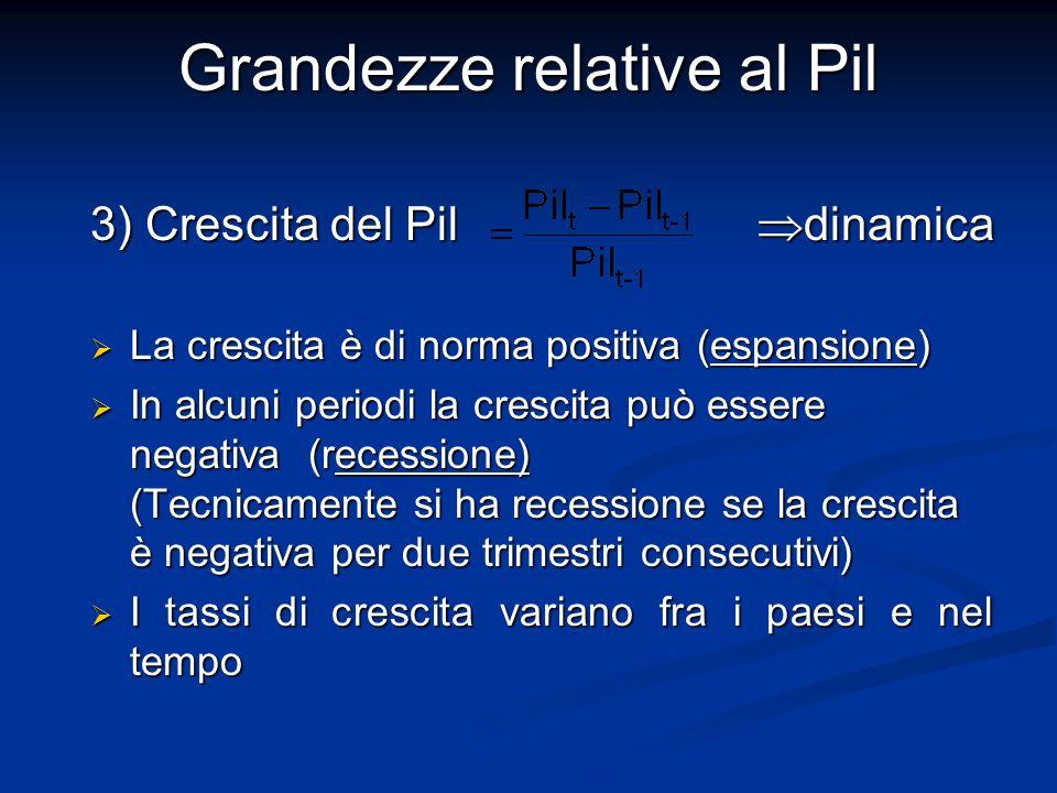 3) Crescita del Pil dinamica La crescita è di norma positiva (espansione) La crescita è di norma positiva (espansione) In alcuni periodi la crescita p