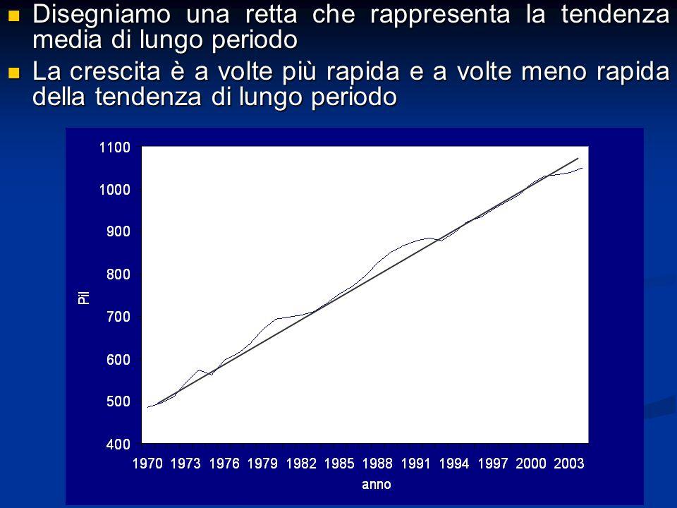 Disegniamo una retta che rappresenta la tendenza media di lungo periodo Disegniamo una retta che rappresenta la tendenza media di lungo periodo La crescita è a volte più rapida e a volte meno rapida della tendenza di lungo periodo La crescita è a volte più rapida e a volte meno rapida della tendenza di lungo periodo