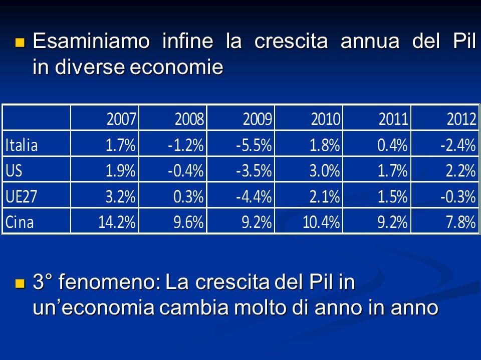 Esaminiamo infine la crescita annua del Pil in diverse economie Esaminiamo infine la crescita annua del Pil in diverse economie 3° fenomeno: La crescita del Pil in uneconomia cambia molto di anno in anno 3° fenomeno: La crescita del Pil in uneconomia cambia molto di anno in anno
