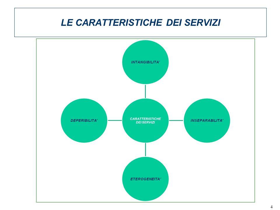 4 LE CARATTERISTICHE DEI SERVIZI