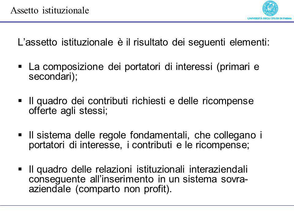 Lassetto istituzionale è il risultato dei seguenti elementi: La composizione dei portatori di interessi (primari e secondari); Il quadro dei contribut