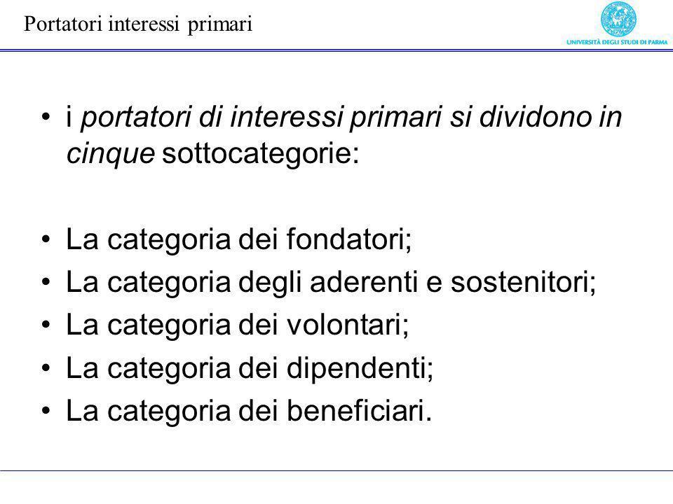 i portatori di interessi primari si dividono in cinque sottocategorie: La categoria dei fondatori; La categoria degli aderenti e sostenitori; La categ