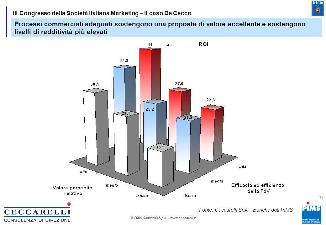 10 © 2006 Ceccarelli S.p.A. - www.ceccarelli.it 10 III Congresso della Società Italiana Marketing – Il caso De Cecco Il caso De Cecco: crescere con pr
