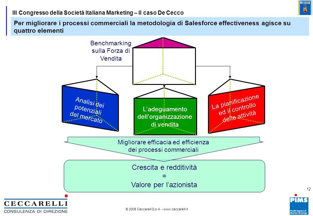 11 © 2006 Ceccarelli S.p.A. - www.ceccarelli.it 11 III Congresso della Società Italiana Marketing – Il caso De Cecco Processi commerciali adeguati sos