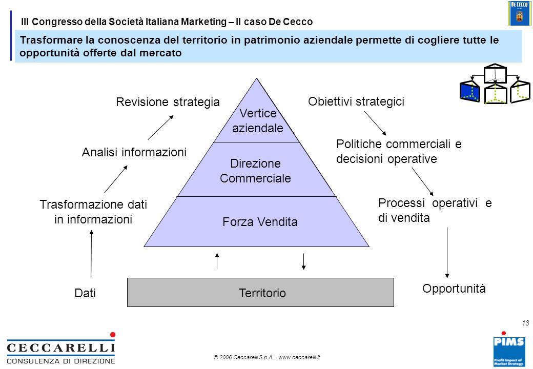 12 © 2006 Ceccarelli S.p.A. - www.ceccarelli.it 12 III Congresso della Società Italiana Marketing – Il caso De Cecco Per migliorare i processi commerc