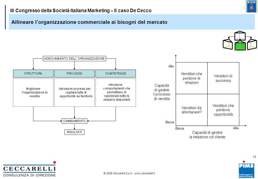 13 © 2006 Ceccarelli S.p.A. - www.ceccarelli.it 13 III Congresso della Società Italiana Marketing – Il caso De Cecco Trasformare la conoscenza del ter