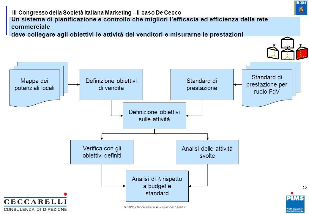 14 © 2006 Ceccarelli S.p.A. - www.ceccarelli.it 14 III Congresso della Società Italiana Marketing – Il caso De Cecco Allineare lorganizzazione commerc