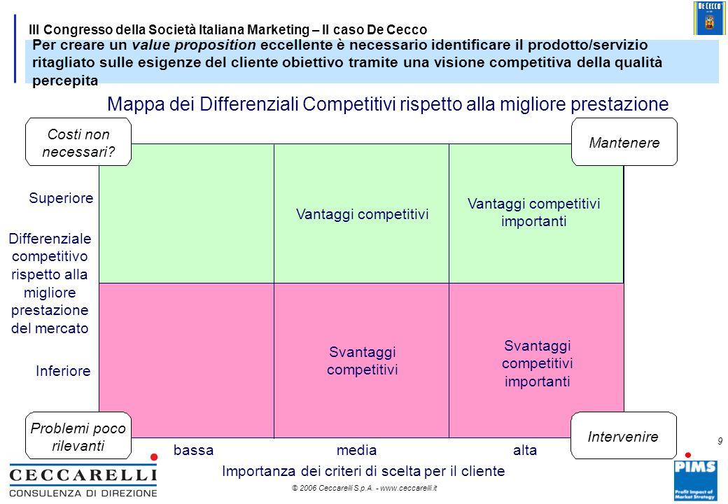 8 © 2006 Ceccarelli S.p.A. - www.ceccarelli.it 8 III Congresso della Società Italiana Marketing – Il caso De Cecco Fonte: Ceccarelli SpA – Banche dati