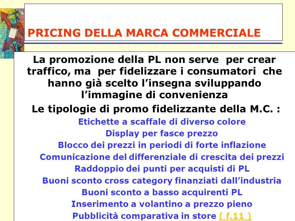 PRICING DELLA MARCA COMMERCIALE La promozione della PL non serve per crear traffico, ma per fidelizzare i consumatori che hanno già scelto linsegna sv