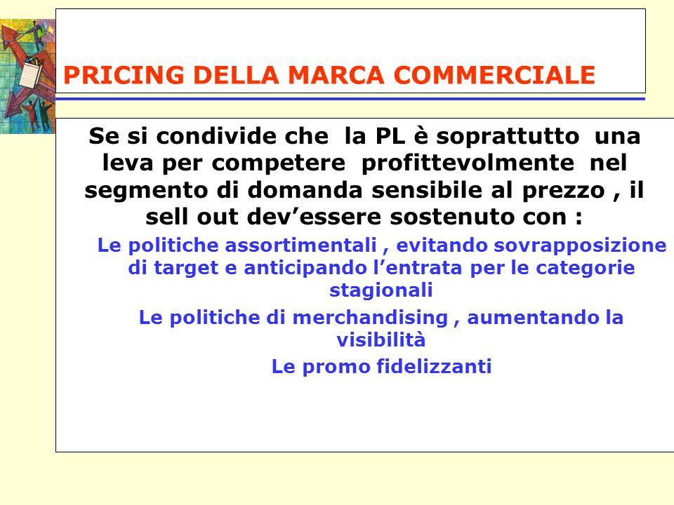 PRICING DELLA MARCA COMMERCIALE Se si condivide che la PL è soprattutto una leva per competere profittevolmente nel segmento di domanda sensibile al p