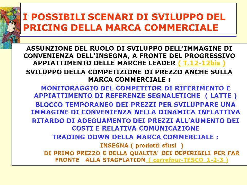 I POSSIBILI SCENARI DI SVILUPPO DEL PRICING DELLA MARCA COMMERCIALE ASSUNZIONE DEL RUOLO DI SVILUPPO DELLIMMAGINE DI CONVENIENZA DELLINSEGNA, A FRONTE DEL PROGRESSIVO APPIATTIMENTO DELLE MARCHE LEADER ( T.12-12bis )( T.12-12bis ) SVILUPPO DELLA COMPETIZIONE DI PREZZO ANCHE SULLA MARCA COMMERCIALE : MONITORAGGIO DEL COMPETITOR DI RIFERIMENTO E APPIATTIMENTO DI REFERENZE SEGNALETICHE ( LATTE ) BLOCCO TEMPORANEO DEI PREZZI PER SVILUPPARE UNA IMMAGINE DI CONVENIENZA NELLA DINAMICA INFLATTIVA RITARDO DI ADEGUAMENTO DEI PREZZI ALLAUMENTO DEI COSTI E RELATIVA COMUNICAZIONE TRADING DOWN DELLA MARCA COMMERCIALE : INSEGNA ( prodotti sfusi ) DI PRIMO PREZZO E DELLA QUALITA DEI DEPERIBILI PER FAR FRONTE ALLA STAGFLATION ( carrefour-TESCO 1-2-3 ) ( carrefour-TESCO 1-2-3 )