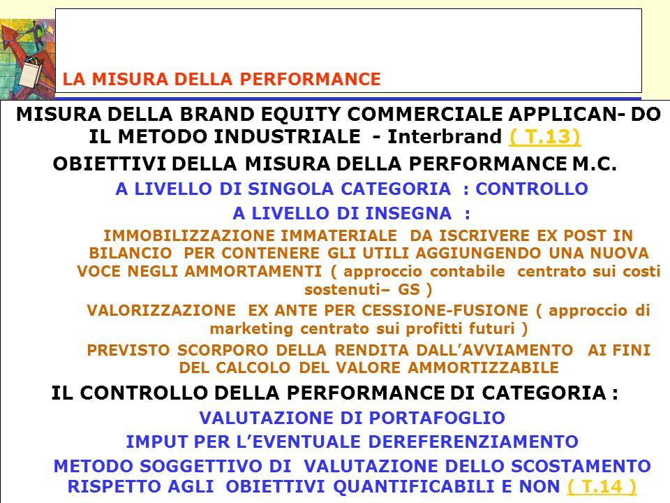 LA MISURA DELLA PERFORMANCE MISURA DELLA BRAND EQUITY COMMERCIALE APPLICAN- DO IL METODO INDUSTRIALE - Interbrand ( T.13)( T.13) OBIETTIVI DELLA MISUR