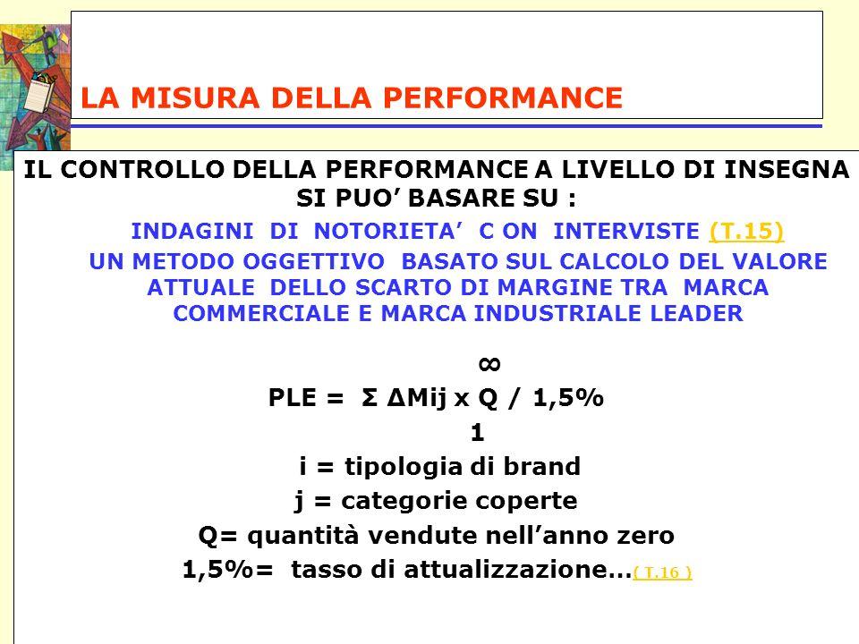 LA MISURA DELLA PERFORMANCE IL CONTROLLO DELLA PERFORMANCE A LIVELLO DI INSEGNA SI PUO BASARE SU : INDAGINI DI NOTORIETA C ON INTERVISTE (T.15)(T.15)