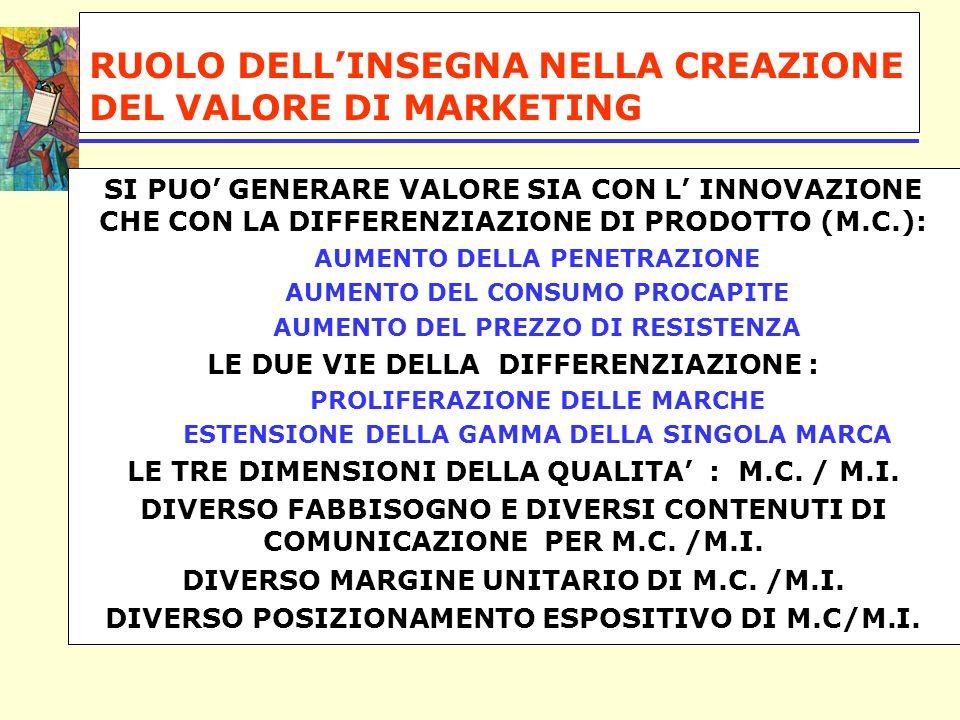 RUOLO DELLINSEGNA NELLA CREAZIONE DEL VALORE DI MARKETING SI PUO GENERARE VALORE SIA CON L INNOVAZIONE CHE CON LA DIFFERENZIAZIONE DI PRODOTTO (M.C.): AUMENTO DELLA PENETRAZIONE AUMENTO DEL CONSUMO PROCAPITE AUMENTO DEL PREZZO DI RESISTENZA LE DUE VIE DELLA DIFFERENZIAZIONE : PROLIFERAZIONE DELLE MARCHE ESTENSIONE DELLA GAMMA DELLA SINGOLA MARCA LE TRE DIMENSIONI DELLA QUALITA : M.C.