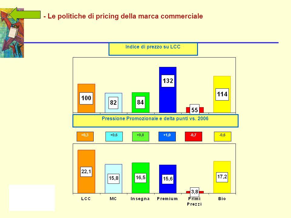 Fig 7.20 - Le politiche di pricing della marca commerciale Indice di prezzo su LCC +0,3+0,6+1,0-0,7-0,6+0,8 Pressione Promozionale e delta punti vs.