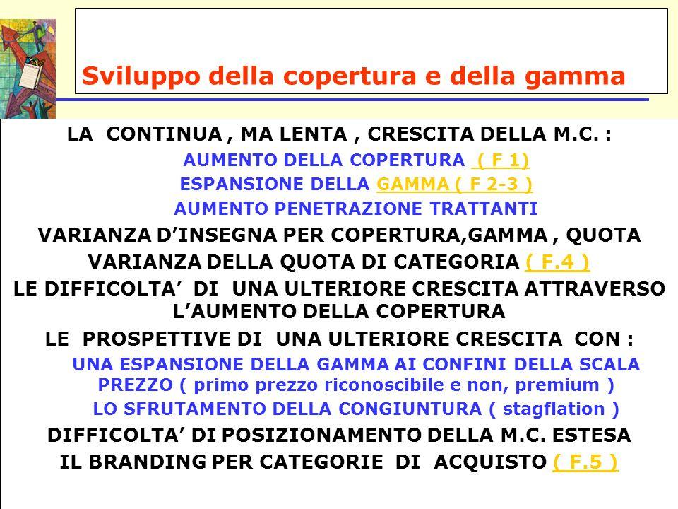 Sviluppo della copertura e della gamma LA CONTINUA, MA LENTA, CRESCITA DELLA M.C. : AUMENTO DELLA COPERTURA ( F 1) ( F 1) ESPANSIONE DELLA GAMMA ( F 2