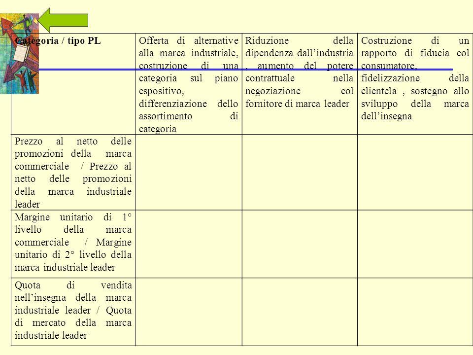 Categoria / tipo PLOfferta di alternative alla marca industriale, costruzione di una categoria sul piano espositivo, differenziazione dello assortimen