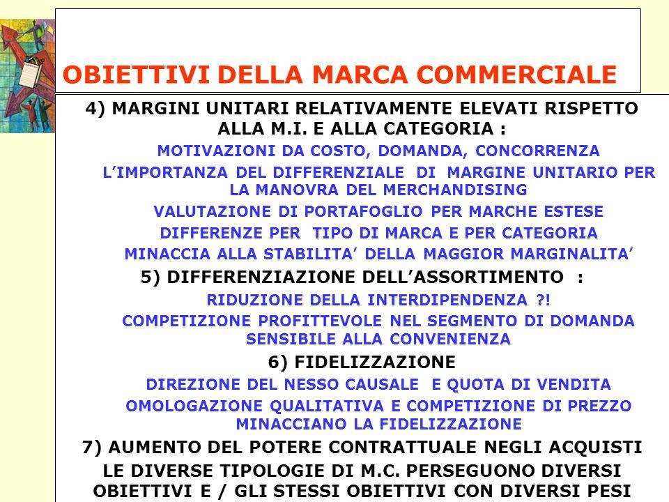 OBIETTIVI DELLA MARCA COMMERCIALE 4) MARGINI UNITARI RELATIVAMENTE ELEVATI RISPETTO ALLA M.I. E ALLA CATEGORIA : MOTIVAZIONI DA COSTO, DOMANDA, CONCOR