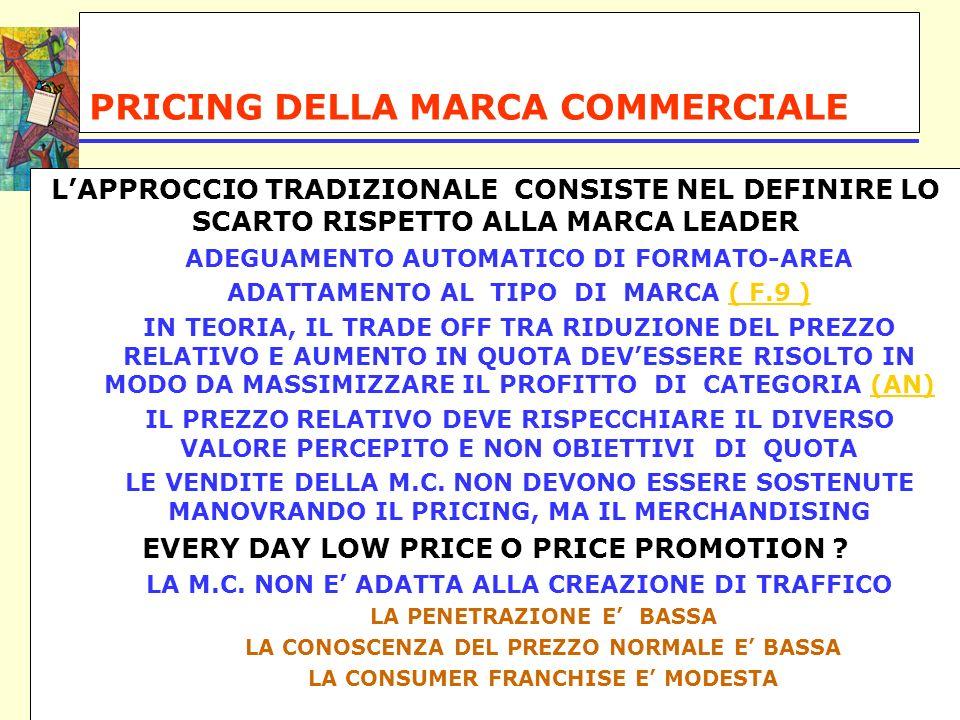 PRICING DELLA MARCA COMMERCIALE LAPPROCCIO TRADIZIONALE CONSISTE NEL DEFINIRE LO SCARTO RISPETTO ALLA MARCA LEADER ADEGUAMENTO AUTOMATICO DI FORMATO-AREA ADATTAMENTO AL TIPO DI MARCA ( F.9 )( F.9 ) IN TEORIA, IL TRADE OFF TRA RIDUZIONE DEL PREZZO RELATIVO E AUMENTO IN QUOTA DEVESSERE RISOLTO IN MODO DA MASSIMIZZARE IL PROFITTO DI CATEGORIA (AN)(AN) IL PREZZO RELATIVO DEVE RISPECCHIARE IL DIVERSO VALORE PERCEPITO E NON OBIETTIVI DI QUOTA LE VENDITE DELLA M.C.