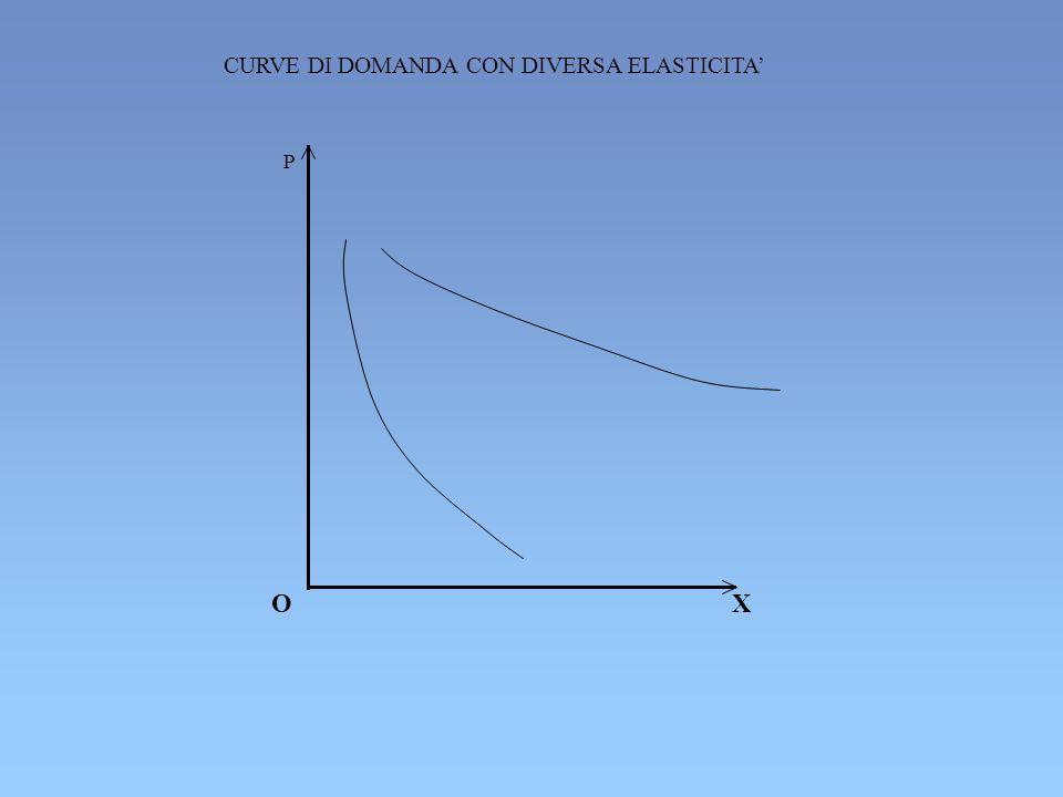 O X P CURVE DI DOMANDA CON DIVERSA ELASTICITA