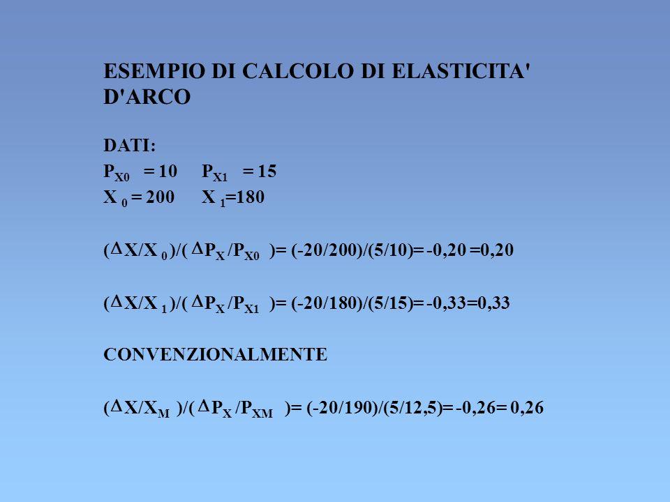 ESEMPIO DI CALCOLO DI ELASTICITA' D'ARCO DATI: P X0 = 10P X1 = 15 X 0 = 200X 1 =180 ( X/X 0 )/( PXPX /P X0 )= (-20/200)/(5/10)= -0,20 =0,20 ( X/X 1 )/