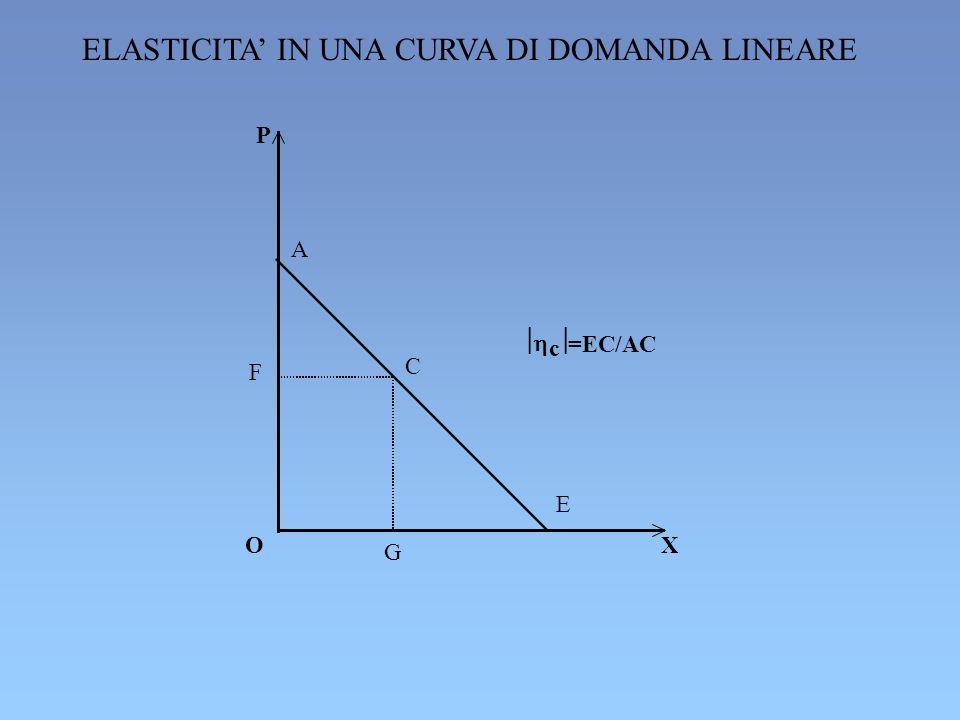 P O X G E C F A c =EC/AC ELASTICITA IN UNA CURVA DI DOMANDA LINEARE