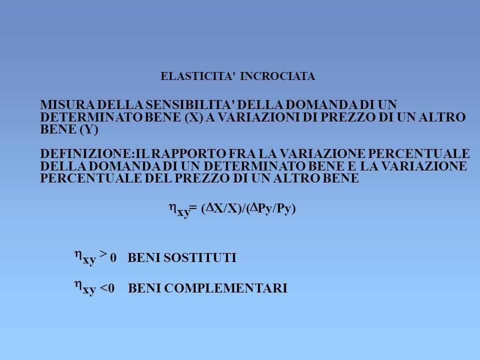 ELASTICITA' INCROCIATA MISURA DELLA SENSIBILITA' DELLA DOMANDA DI UN DETERMINATO BENE (X) A VARIAZIONI DI PREZZO DI UN ALTRO BENE (Y) DEFINIZIONE:IL R