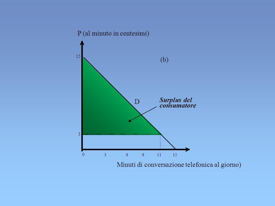 P (al minuto in centesimi) (b) D 0 3 6 9 11 15 Minuti di conversazione telefonica al giorno) 15 3 Surplus del consumatore