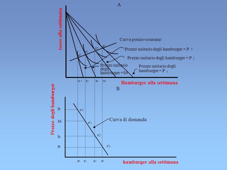 ESEMPIO DI CALCOLO DI ELASTICITA D ARCO DATI: P X0 = 10P X1 = 15 X 0 = 200X 1 =180 ( X/X 0 )/( PXPX /P X0 )= (-20/200)/(5/10)= -0,20 =0,20 ( X/X 1 )/( PXPX /P X1 )= (-20/180)/(5/15)= -0,33=0,33 CONVENZIONALMENTE ( X/X M )/( PXPX /P XM )= (-20/190)/(5/12,5)= -0,26= 0,26