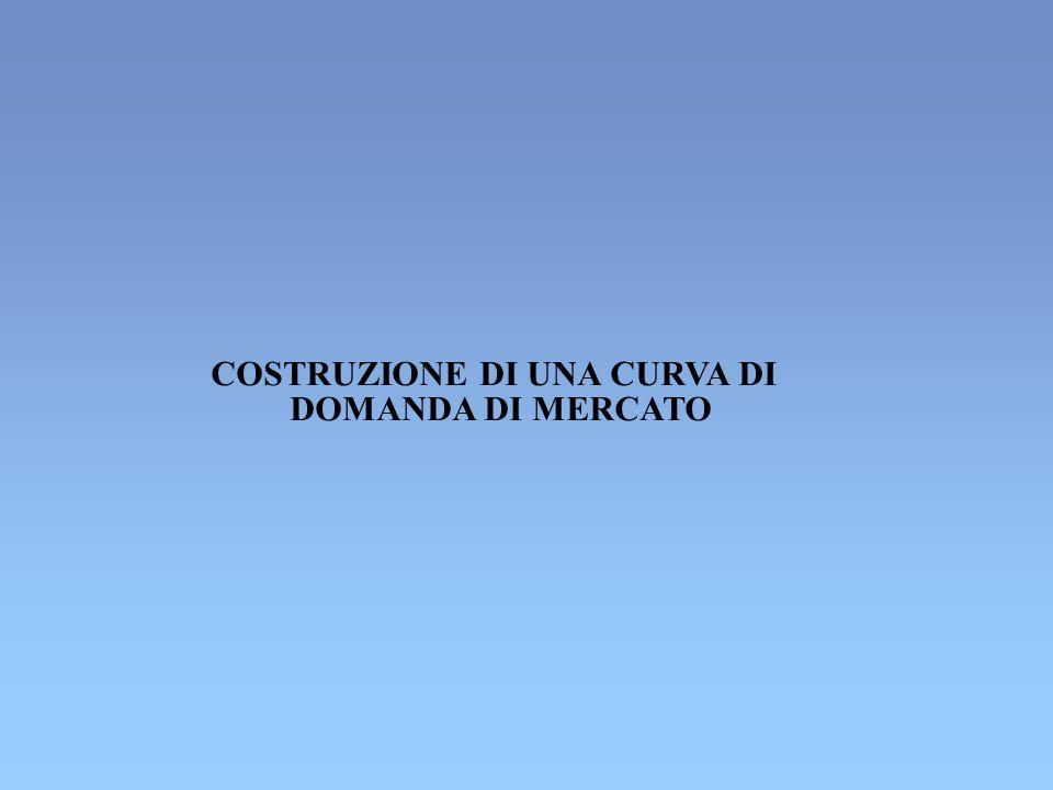 COSTRUZIONE DI UNA CURVA DI DOMANDA DI MERCATO
