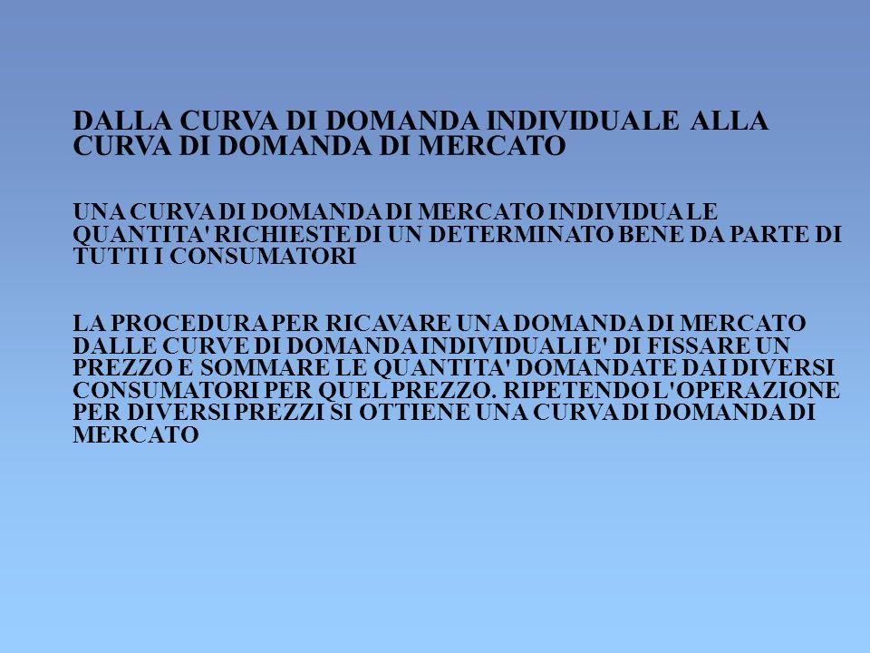 ELASTICITA INCROCIATA MISURA DELLA SENSIBILITA DELLA DOMANDA DI UN DETERMINATO BENE (X) A VARIAZIONI DI PREZZO DI UN ALTRO BENE (Y) DEFINIZIONE:IL RAPPORTO FRA LA VARIAZIONE PERCENTUALE DELLA DOMANDA DI UN DETERMINATO BENE E LA VARIAZIONE PERCENTUALE DEL PREZZO DI UN ALTRO BENE xy = ( X/X)/( Py/Py) xy 0 BENI SOSTITUTI xy 0 BENI COMPLEMENTARI