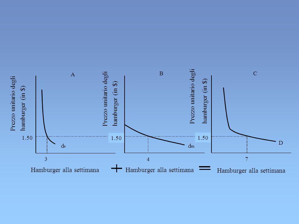X= 10 - 2P X X= a - bP X P X =a/b – X/b P X =5 - (1/2)X Funzione diretta di domanda Funzione inversa di domanda NELLE RAPPRESENTAZIONI GRAFICHE PER CONVENZIONE SI UTILIZZA LA FUNZIONE INVERSA PONENDO P SULLASSE DELLE Y RAPPRESENTAZIONE ALGEBRICA DELLA FUNZIONE DI DOMANDA
