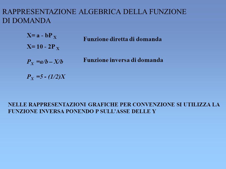 X= 10 - 2P X X= a - bP X P X =a/b – X/b P X =5 - (1/2)X Funzione diretta di domanda Funzione inversa di domanda NELLE RAPPRESENTAZIONI GRAFICHE PER CO