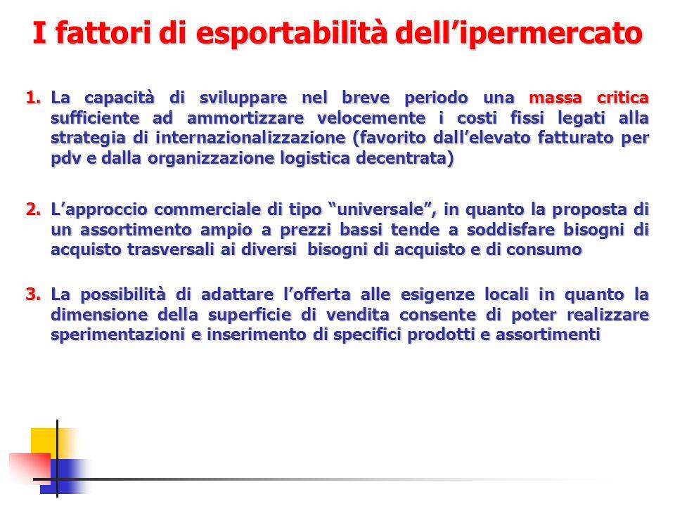 I fattori di esportabilità dellipermercato 1.La capacità di sviluppare nel breve periodo una massa critica sufficiente ad ammortizzare velocemente i c