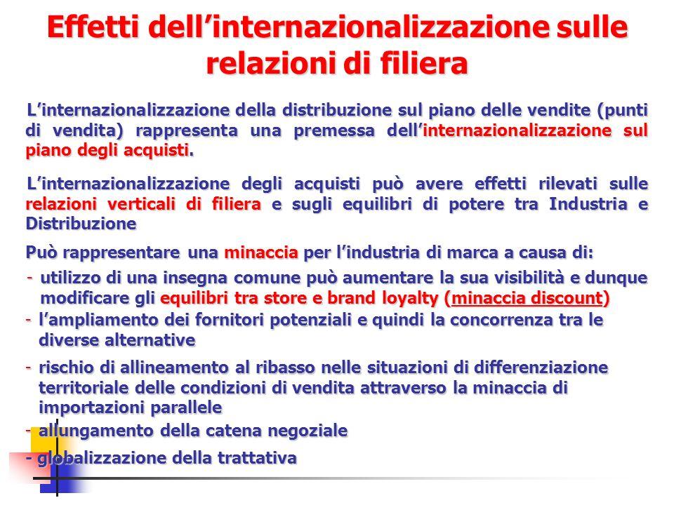 Effetti dellinternazionalizzazione sulle relazioni di filiera Linternazionalizzazione della distribuzione sul piano delle vendite (punti di vendita) r