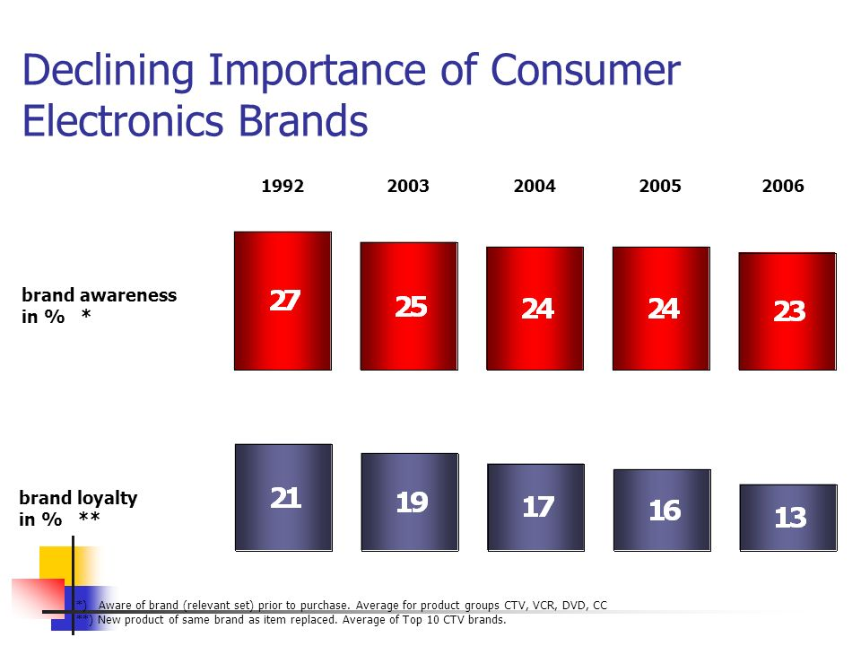 Declining Importance of Consumer Electronics Brands brand loyalty in % ** *) Aware of brand (relevant set) prior to purchase. Average for product grou