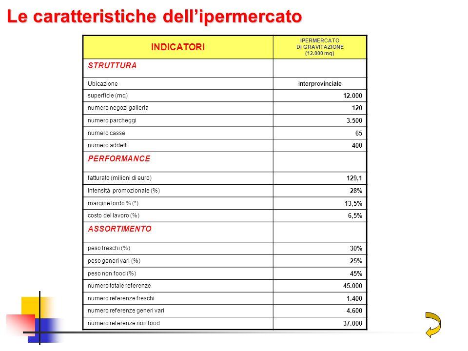 Tabella 12.3.Le caratteristiche tecniche ed economiche dei formati di Ipermercato INDICATORI IPERMERCATO DI GRAVITAZIONE (12.000 mq) STRUTTURA Ubicazi