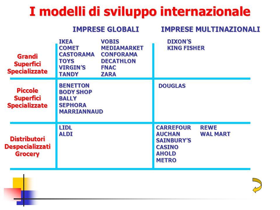 I modelli di sviluppo internazionale IMPRESE GLOBALI IMPRESE MULTINAZIONALI Grandi Superfici Specializzate Piccole Superfici Specializzate Distributor